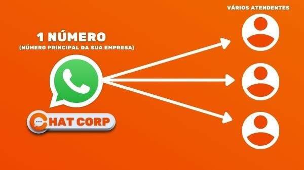 Chat Corp - Plataforma de Chat integrada ao WhatsApp Completa